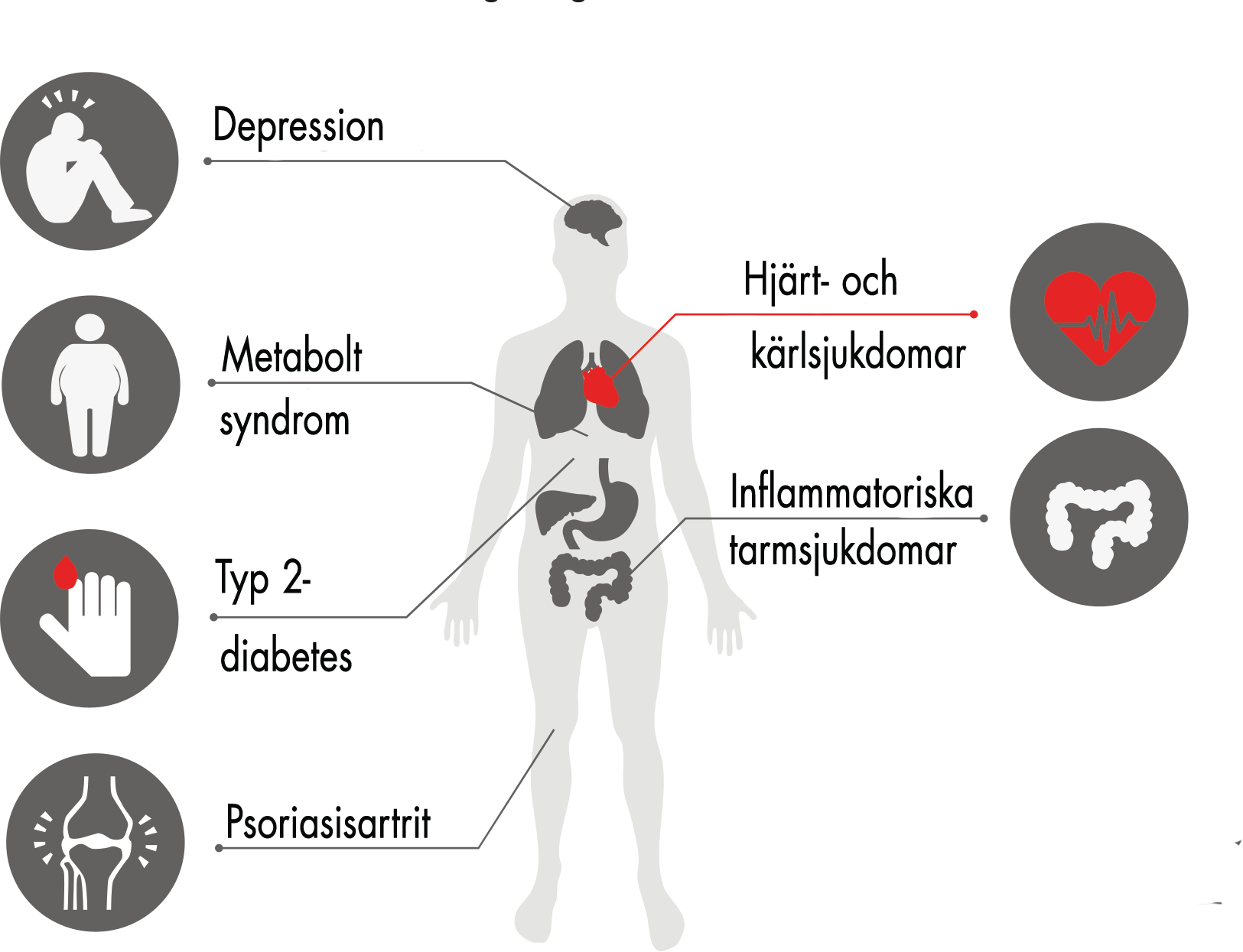 Samsjuklighet vid psoriasis - Psoriasisförbundet 3a1250ba28628